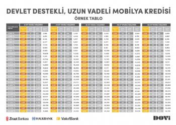 Devlet Destekli, Uzun Vadeli Mobilya Kredisi